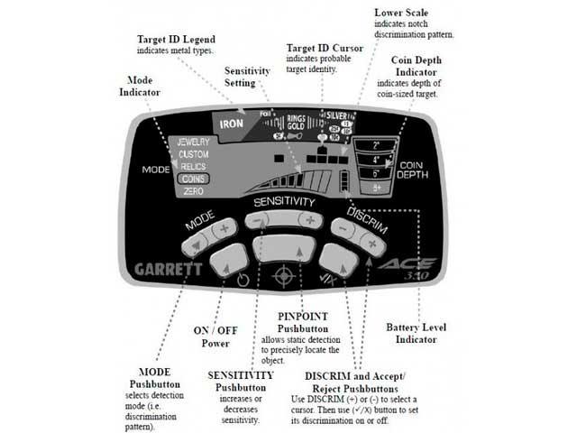 Garrett ACE 350 Control Box