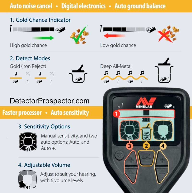 Minelab Gold Monster 1000 gold chance indicator display