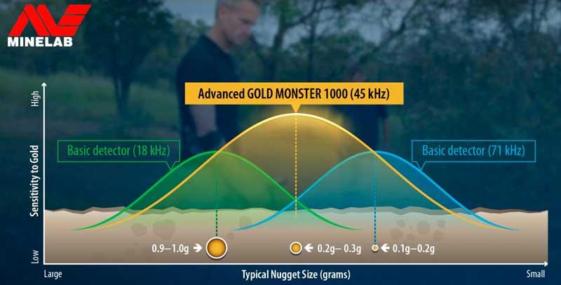 Minelab Gold Monster 1000 sensitivity to gold